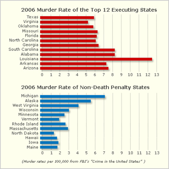 the facts about the death penalty capital punishment does not deter crime scientific studies have consistently failed to demonstrate that executions deter people from committing crime